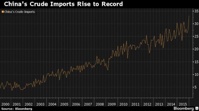 china-imports