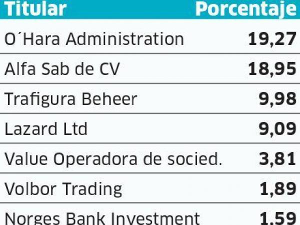 Principales accionistas de Pacific. BLOOMBERG