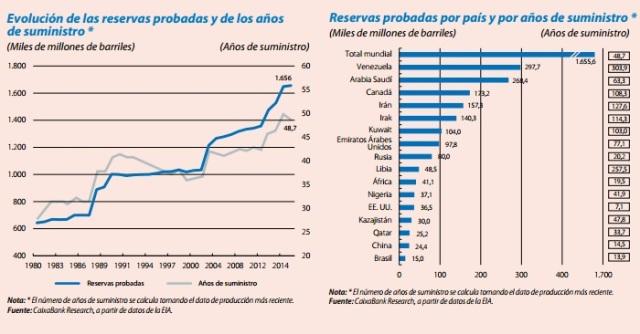 reservas-petroleo-evolucion