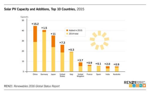 Top 10 según la capacidad y el crecimiento en energía solar fotovoltaica Leer más:  Desastre fotovoltaico: España está a punto de caerse del top 10 mundial. Noticias de Tecnología  http://goo.gl/BbrwDq